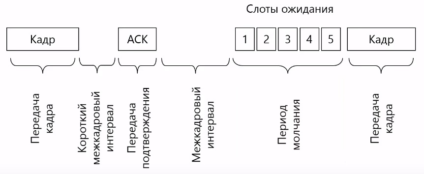 Модель CSMA/CD