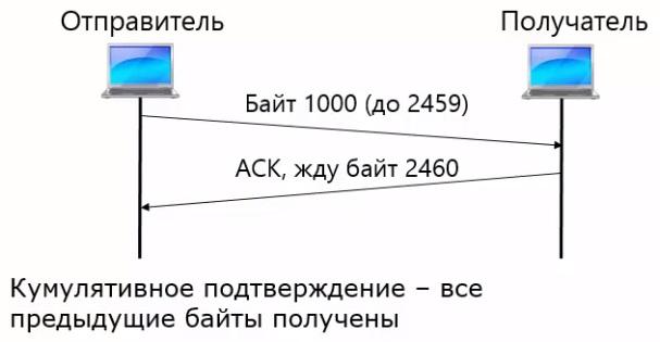 Номер подтверждения в формате заголовка протокола TCP