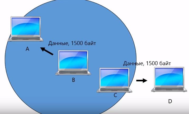 Протокол MACA и засвеченная станция