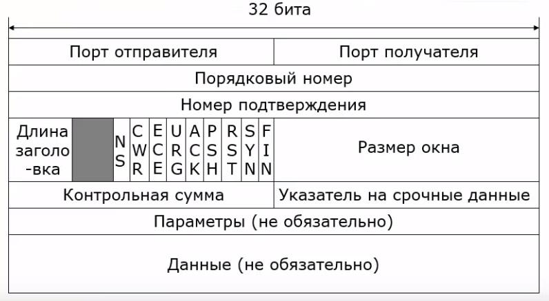 Поле протокола TCP