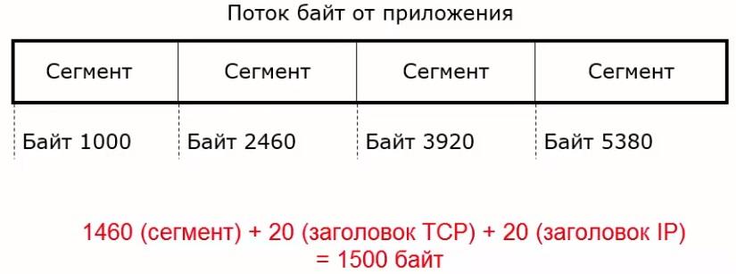 Порядковый номер в формате заголовка протокола TCP