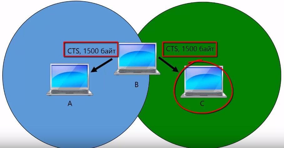 Протокол MACA и скрытая станция 1