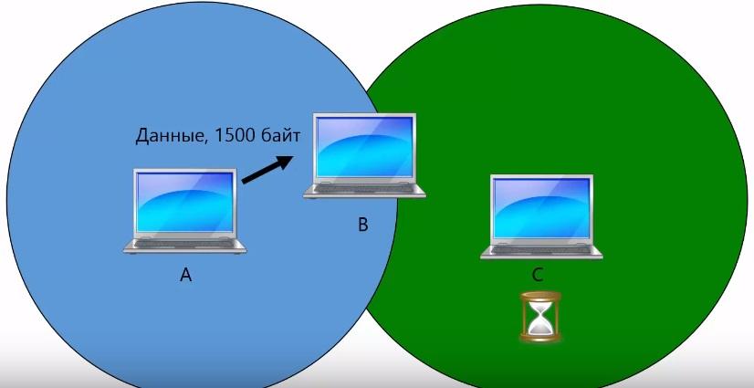 Протокол MACA и скрытая станция 2