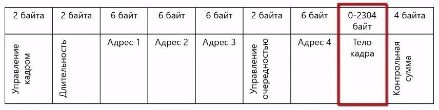 Формат кадра в вайфай