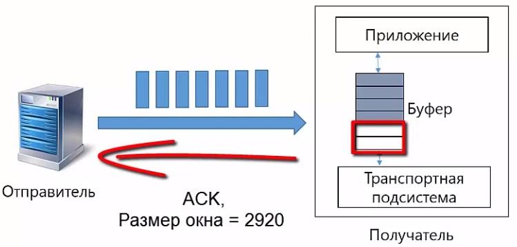 Управление потоком в TCp