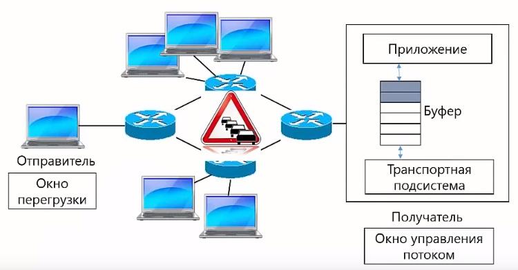Окно потоком управления и перегрузки в TCP