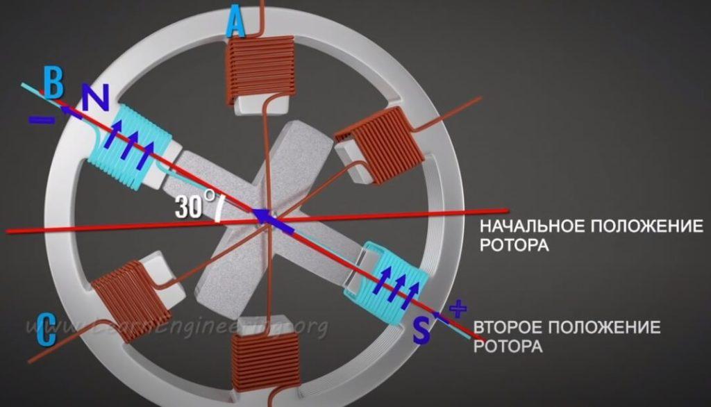 как работает этот шаговый двигатель
