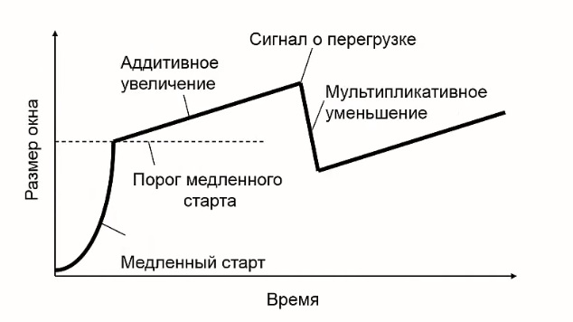 График работы метода аддитивного