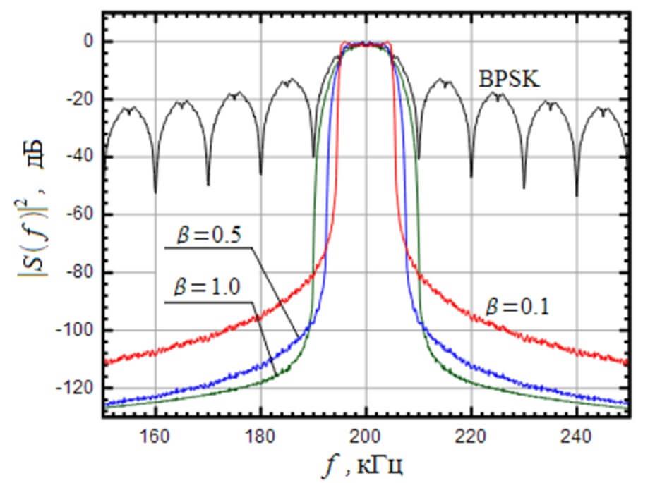 Спектр сигнала на выходе фильтра с характеристикой «Приподнятый косинус»
