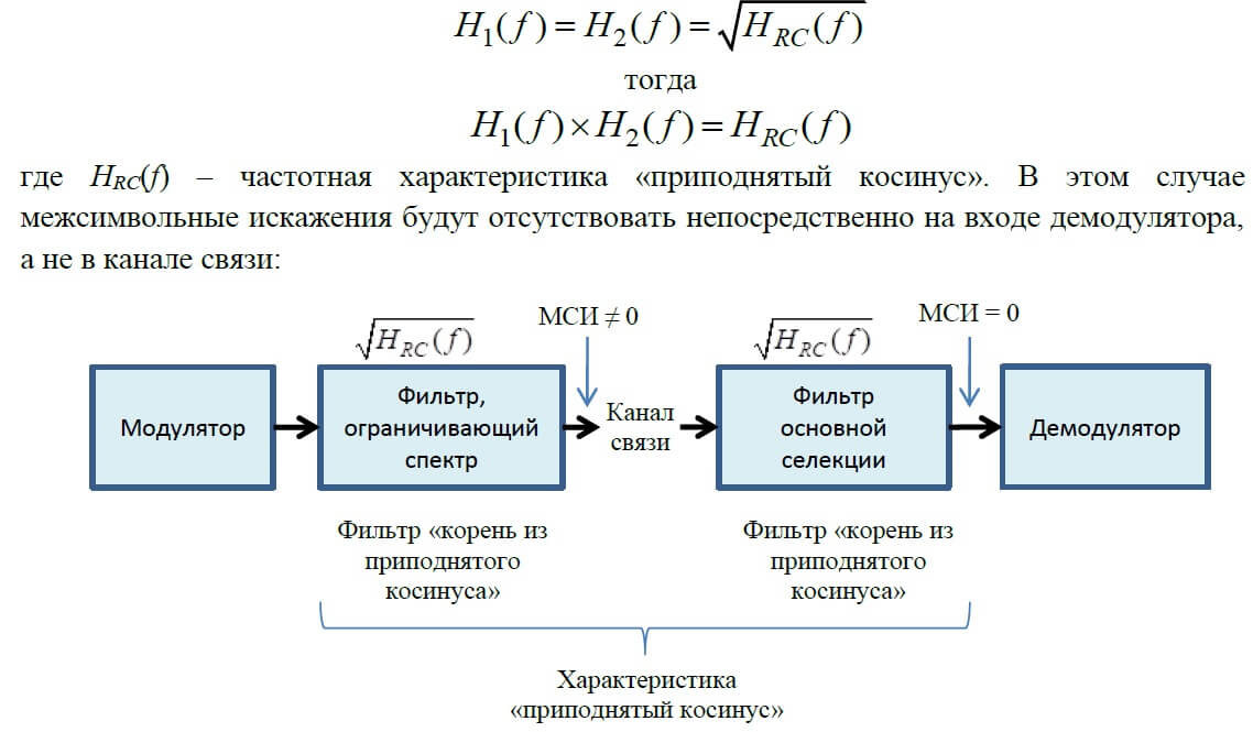 Частотная характеристика приподнятый косинус