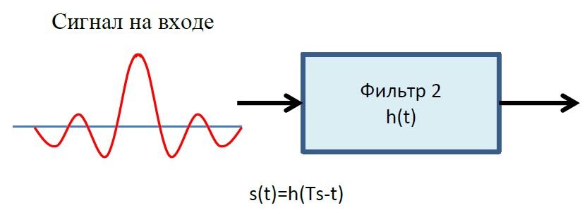 импульсная характеристика согласованного фильтра