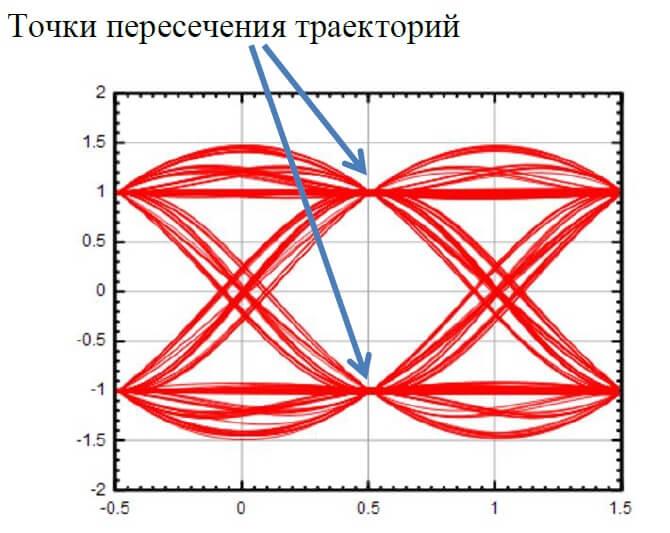 межсимвольные искажения на глазковой диаграмме