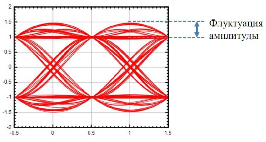 Глазковая диаграмма с флуктуацией амплитуды
