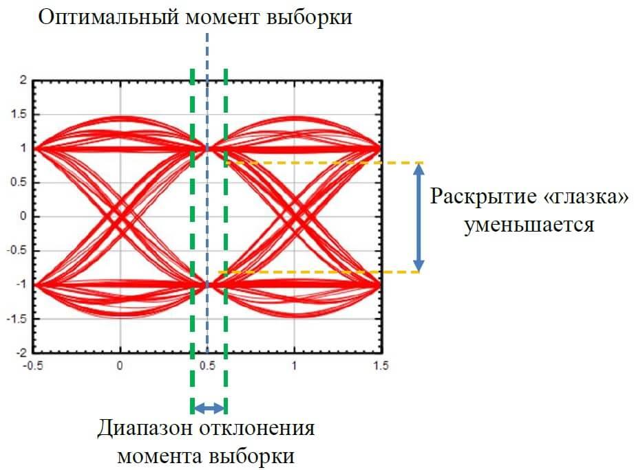 Глазковая диаграмма