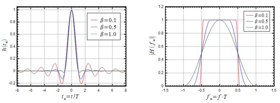 коэффициент сглаживания 0 и 1
