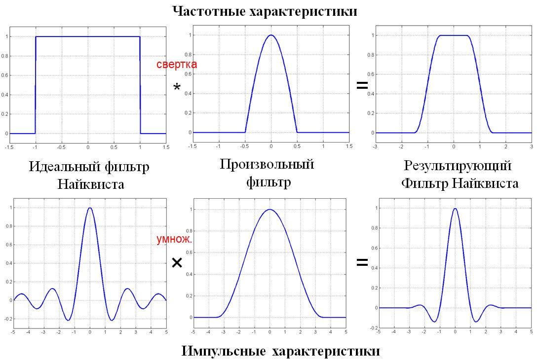 Частотные и импульсные характеристика фильтра Найквиста