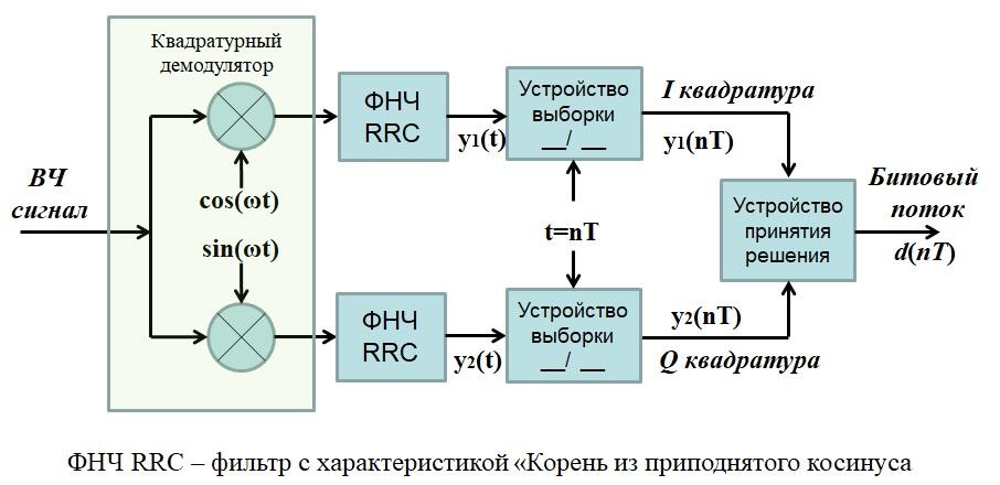 демодулятор КАМ сигналов