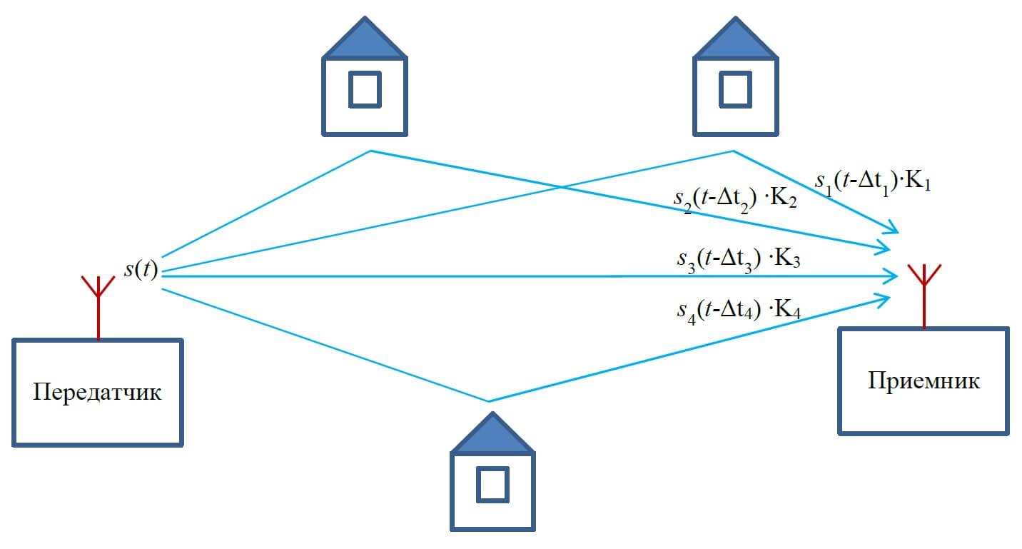 модель многолучевого канала связи