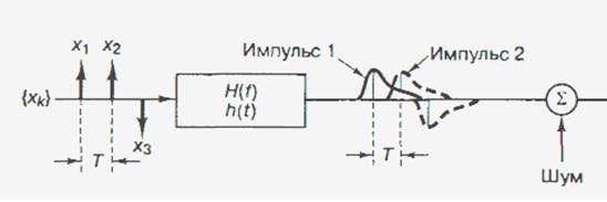 Линейная цепь