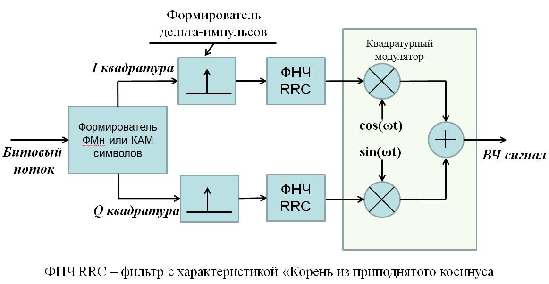 схема модулятора ФМн и КАМ сигналов с фильтрацией