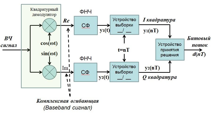 Оптимальный приемникдля ФМн и КАМ сигналов