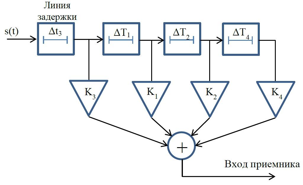 Структура модели канала связи