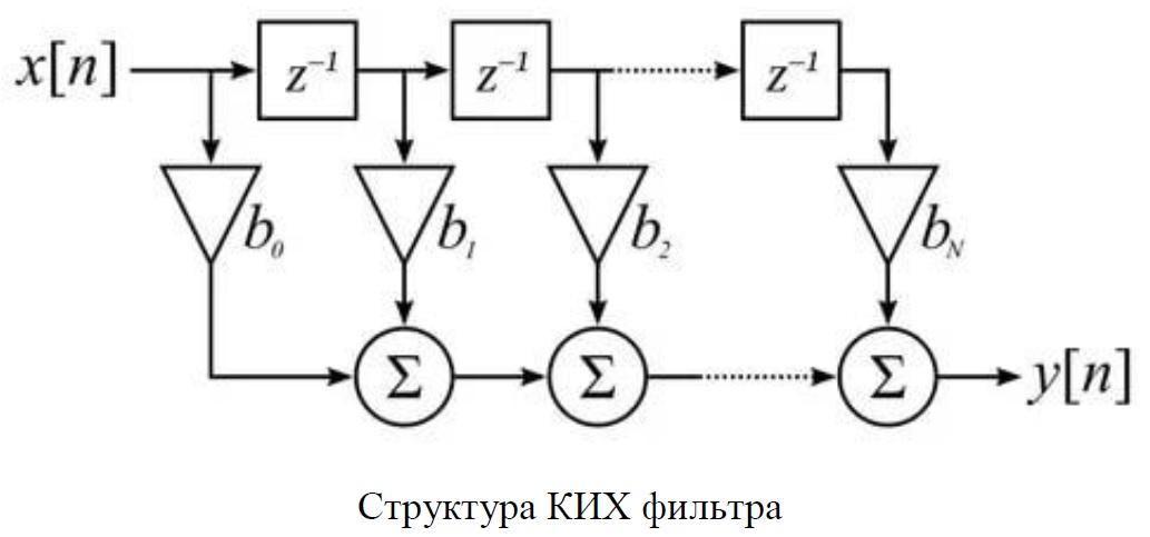 Структура КИХ фильтра