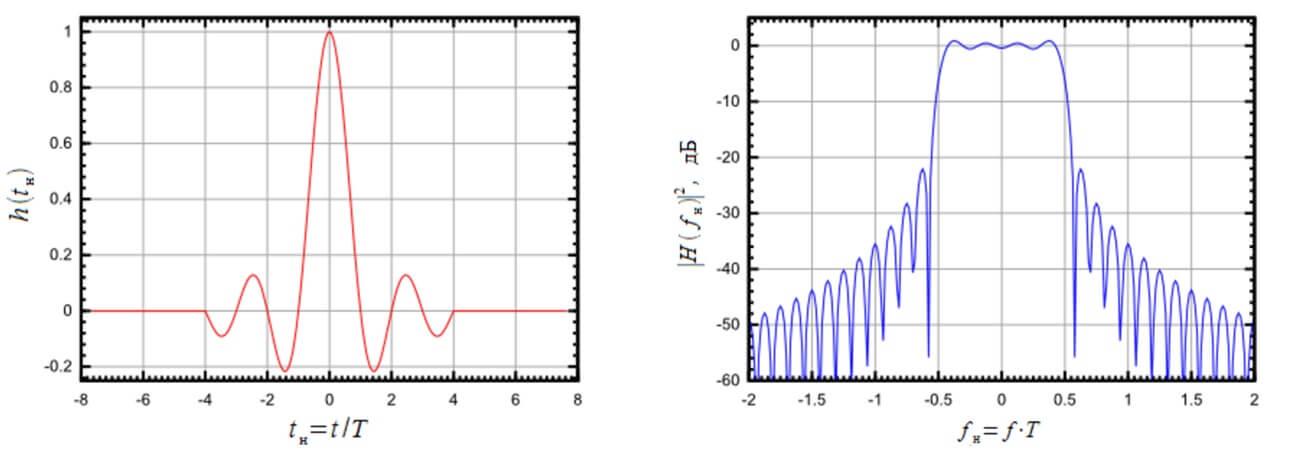 Фильтр Найквиста и нулевые межсимвольные искажения