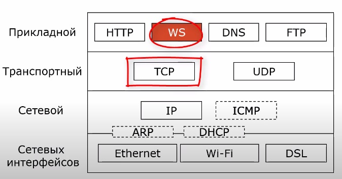 место WS в стеке протоколов tcp