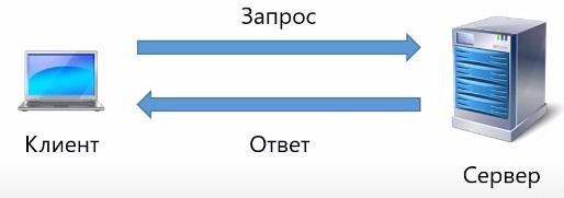 протокол http и web сокет