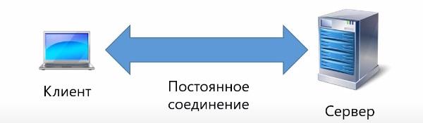 web сокеты