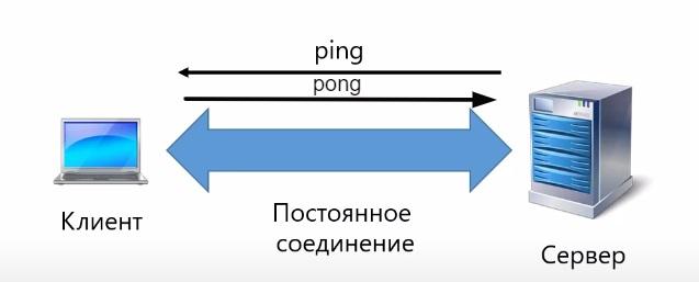 Запрос ping ответ pong