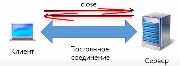 разрыв соединения веб сокетов