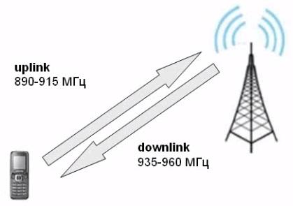 Uplink и Downlink GSM