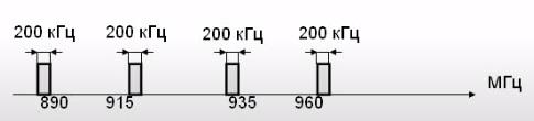 Симплексный канал в GSM
