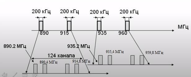 Дуплексная пара частот в gsm