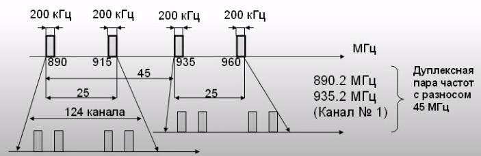 Симплексный канал связи gsm