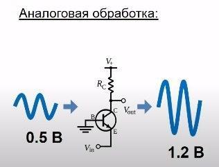 усиление сигнала
