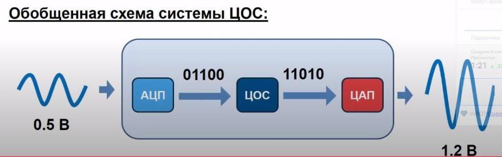 Обработка сигнала в системе ЦОС