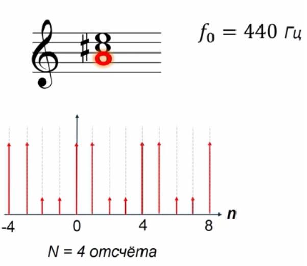 Пример первой гармоники дискретного сигнала