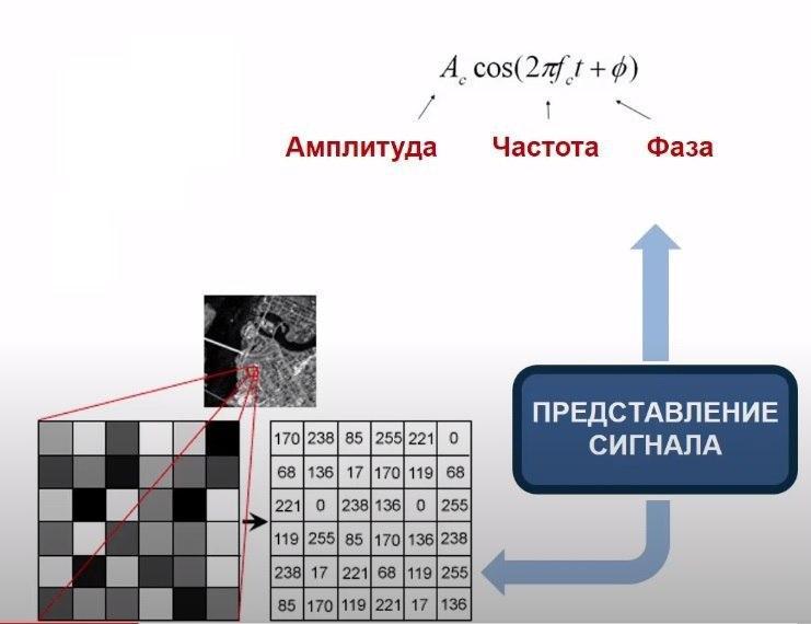 изображение в виде числовых матриц