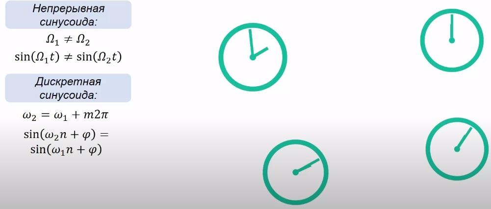 наложение сигналов на примере часов