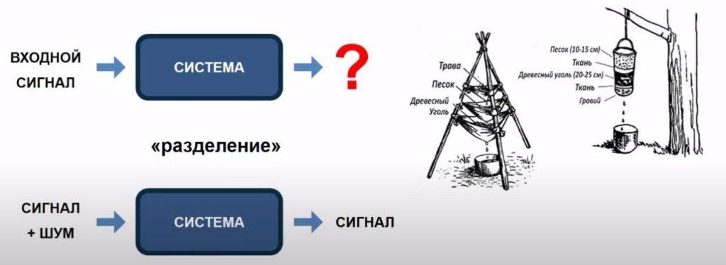 Фильтрация сигнала в ЦОС