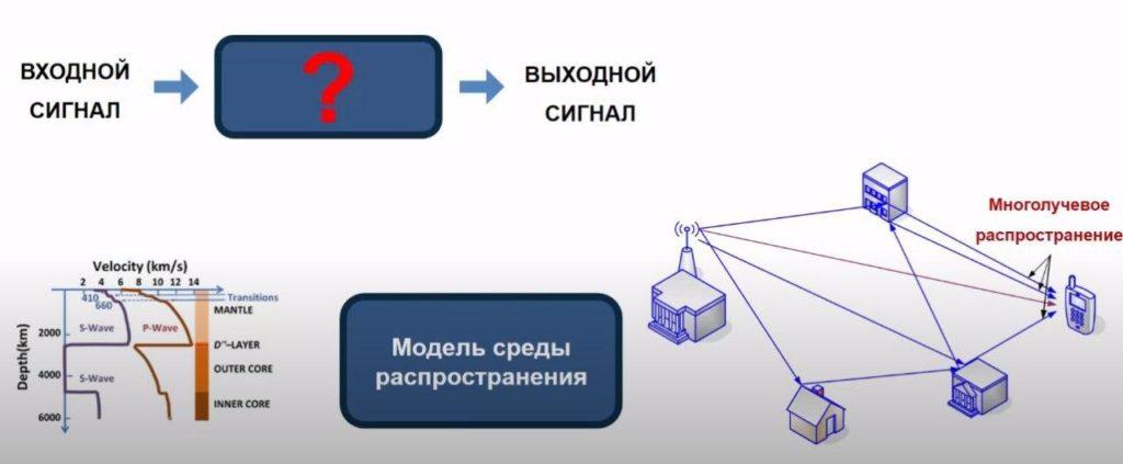 Идентификация системы в ЦОС