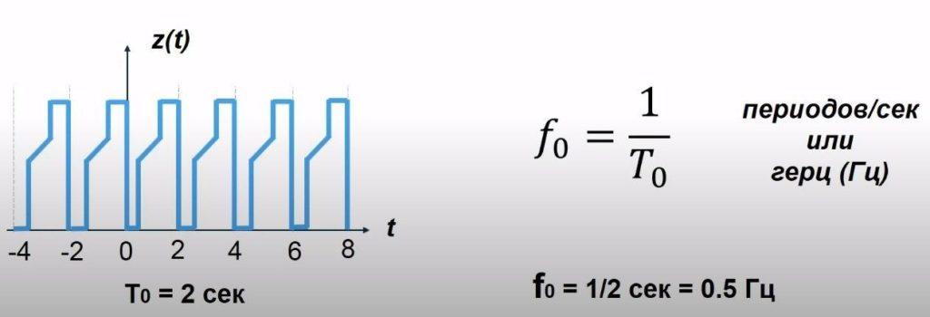 Фундаментальная частота сигнала