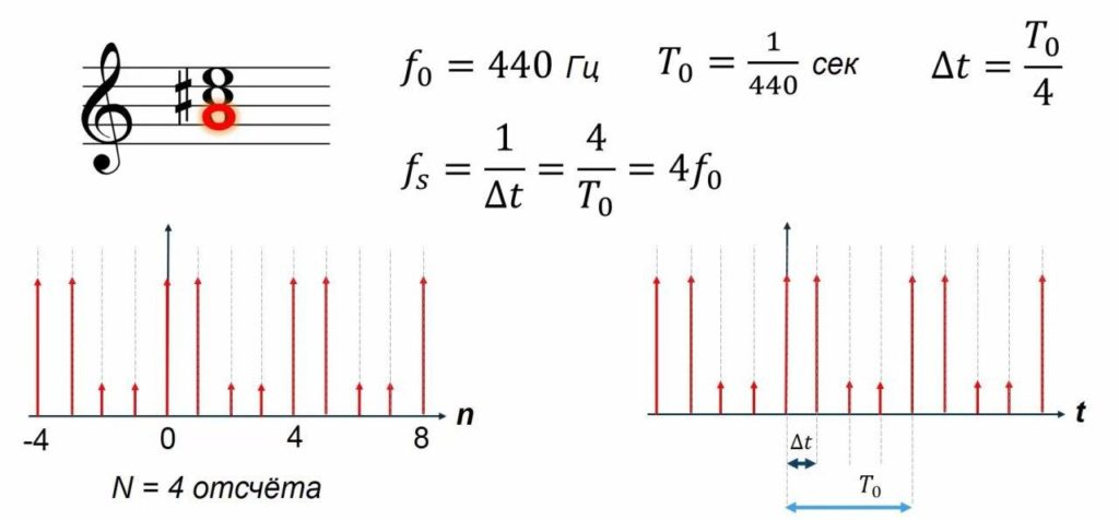 частота дискретизации через период дискретизации