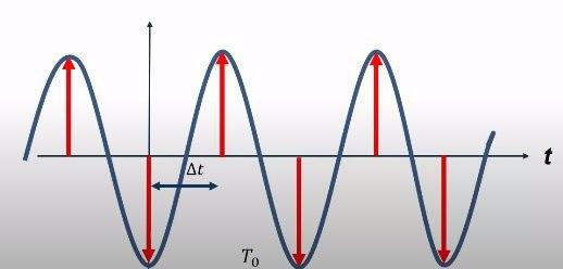 оцифрованные значения аналогового сигнала