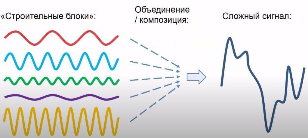 простой сигнал в сложный сигнал
