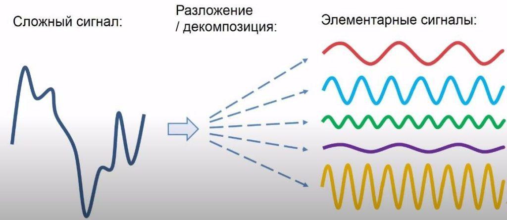 Сложный сигнал в простой сигнал