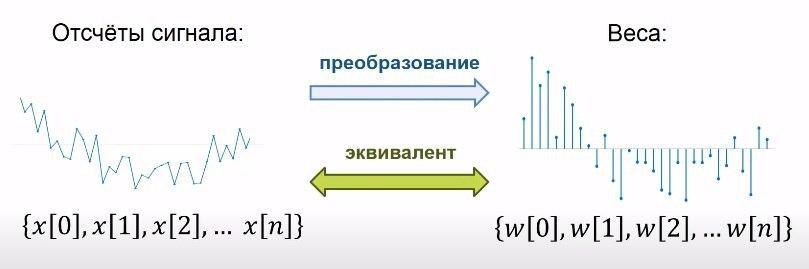Разложение сложных сигналов на простые